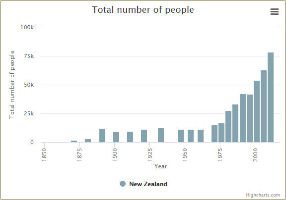 Number of New Zealanders in VIC