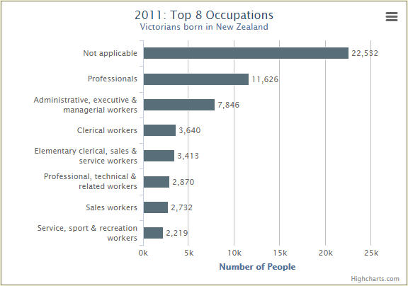 Top 8 occupations on New Zealanders in VIC