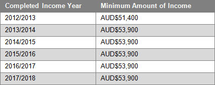 NZ 189 Visa income requirement